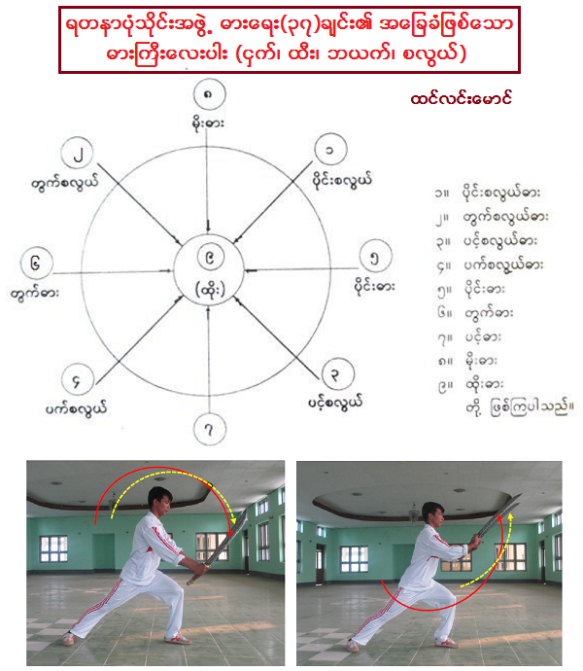 Basic Sword Form of Myanmar Royal 37 Sword Scales